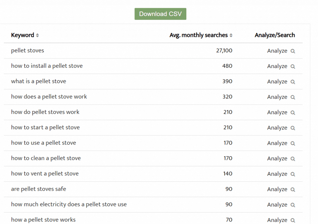 SearchVolume.io results