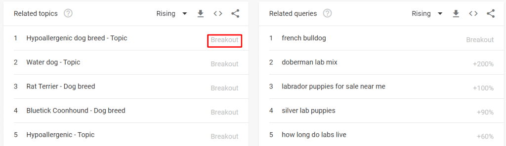 google trends related topics