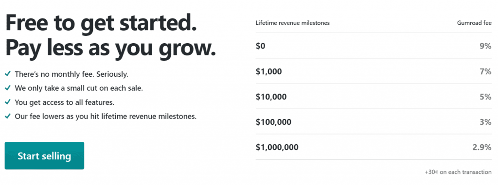 gumroad fees and pricing